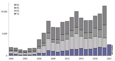 Número de obrasultracontemporáneas vendidas en subasta