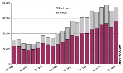 Fine art lots sold and unsold in Q1 auctions since 2000