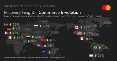 Mastercard Recovery Insights: Los consumidores aumentan su huella en el comercio electrónico (crecimiento año tras año)