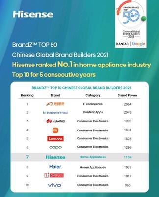 Hisense ocupó el puesto n.° 7 en el TOP 50 Chinese Global Brand Builders 2021 de BrandZ™ (PRNewsfoto/Hisense)