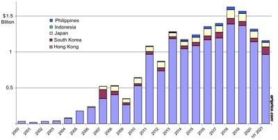 Facturación anual de las subastas en el Sudeste Asiático (2000- Primer semestre de 2021)
